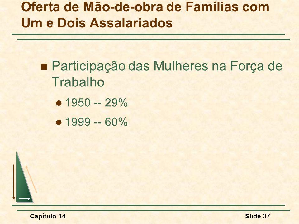 Capítulo 14Slide 37 Oferta de Mão-de-obra de Famílias com Um e Dois Assalariados Participação das Mulheres na Força de Trabalho 1950 -- 29% 1999 -- 60%
