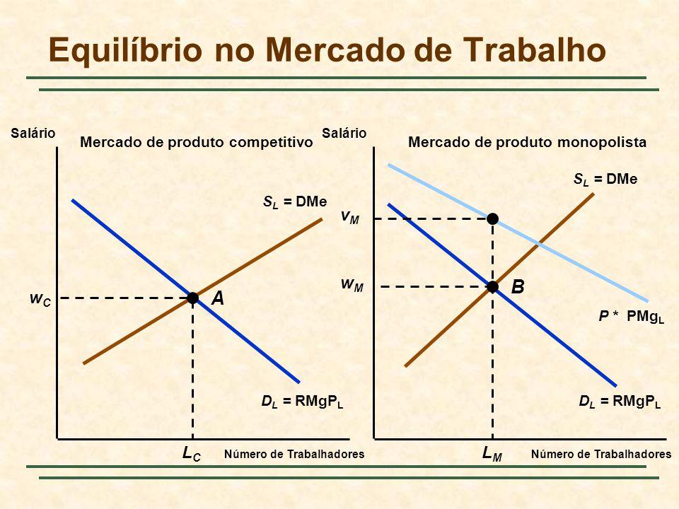 S L = DMe D L = RMgP L P * PMg L Equilíbrio no Mercado de Trabalho Número de Trabalhadores Salário Mercado de produto competitivoMercado de produto monopolista wCwC LCLC wMwM LMLM vMvM A B