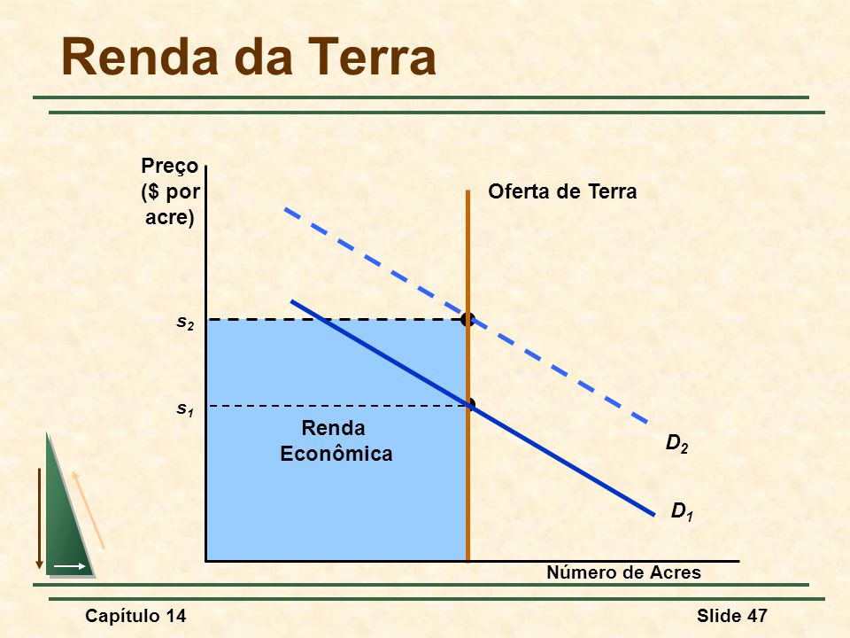 Capítulo 14Slide 47 Economic Rent s1s1 Renda Econômica s2s2 Renda da Terra Número de Acres Preço ($ por acre) Oferta de Terra D2D2 D1D1
