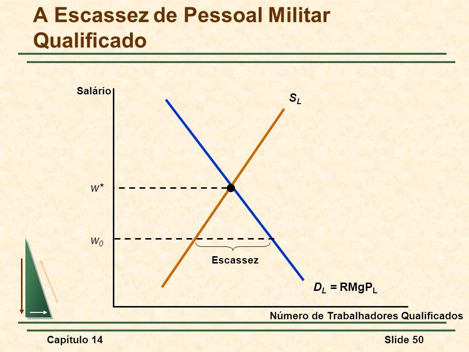 Capítulo 14Slide 50 A Escassez de Pessoal Militar Qualificado Número de Trabalhadores Qualificados Salário SLSL D L = RMgP L w* w0w0 Escassez