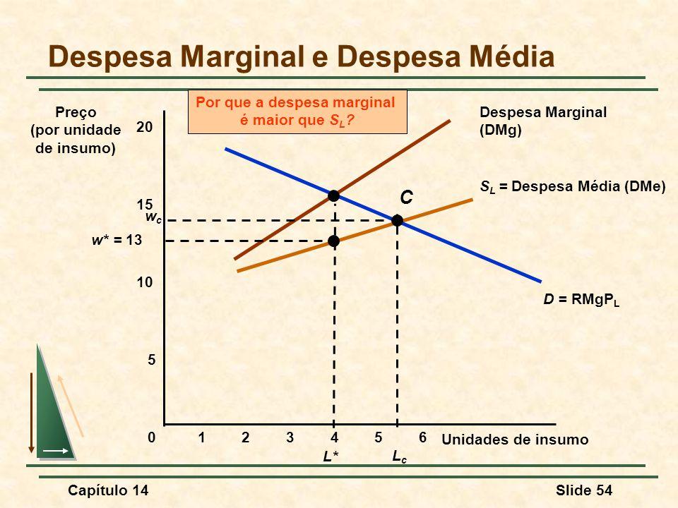Capítulo 14Slide 54 S L = Despesa Média (DMe) Despesa Marginal (DMg) Por que a despesa marginal é maior que S L .