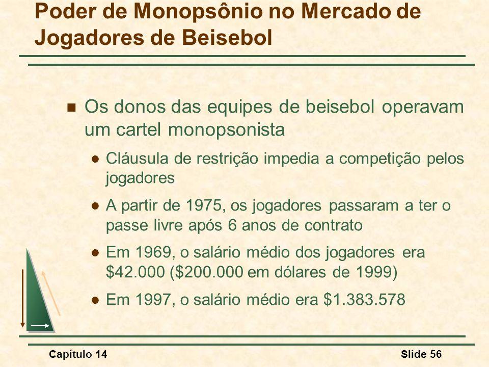 Capítulo 14Slide 56 Poder de Monopsônio no Mercado de Jogadores de Beisebol Os donos das equipes de beisebol operavam um cartel monopsonista Cláusula de restrição impedia a competição pelos jogadores A partir de 1975, os jogadores passaram a ter o passe livre após 6 anos de contrato Em 1969, o salário médio dos jogadores era $42.000 ($200.000 em dólares de 1999) Em 1997, o salário médio era $1.383.578