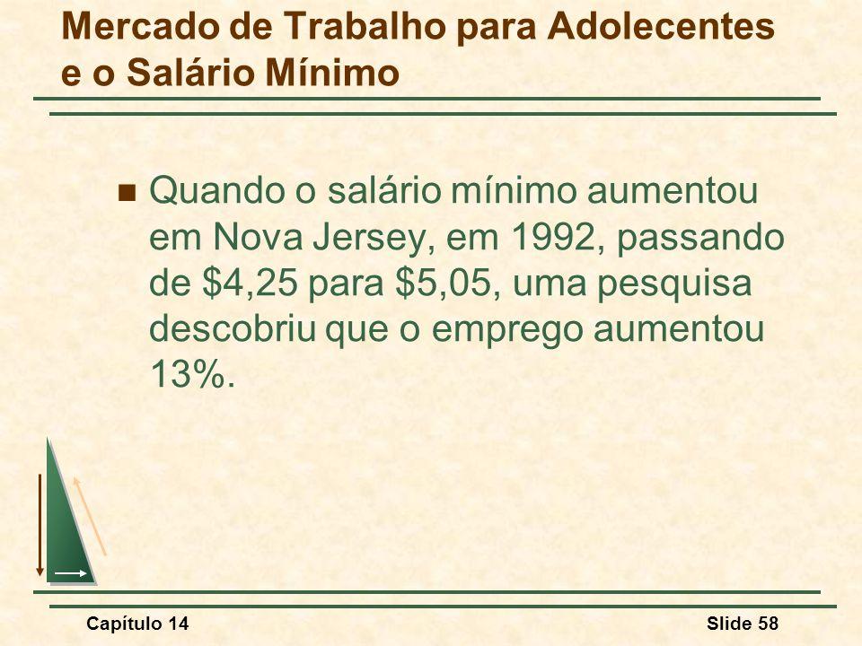 Capítulo 14Slide 58 Mercado de Trabalho para Adolecentes e o Salário Mínimo Quando o salário mínimo aumentou em Nova Jersey, em 1992, passando de $4,25 para $5,05, uma pesquisa descobriu que o emprego aumentou 13%.