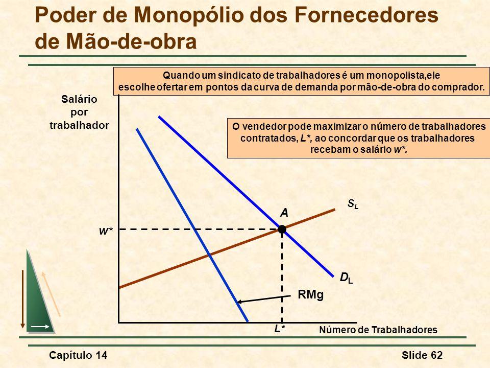 Capítulo 14Slide 62 SLSL DLDL RMg Quando um sindicato de trabalhadores é um monopolista,ele escolhe ofertar em pontos da curva de demanda por mão-de-obra do comprador.