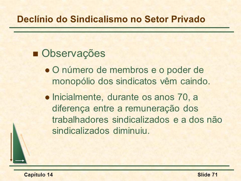Capítulo 14Slide 71 Declínio do Sindicalismo no Setor Privado Observações O número de membros e o poder de monopólio dos sindicatos vêm caindo.