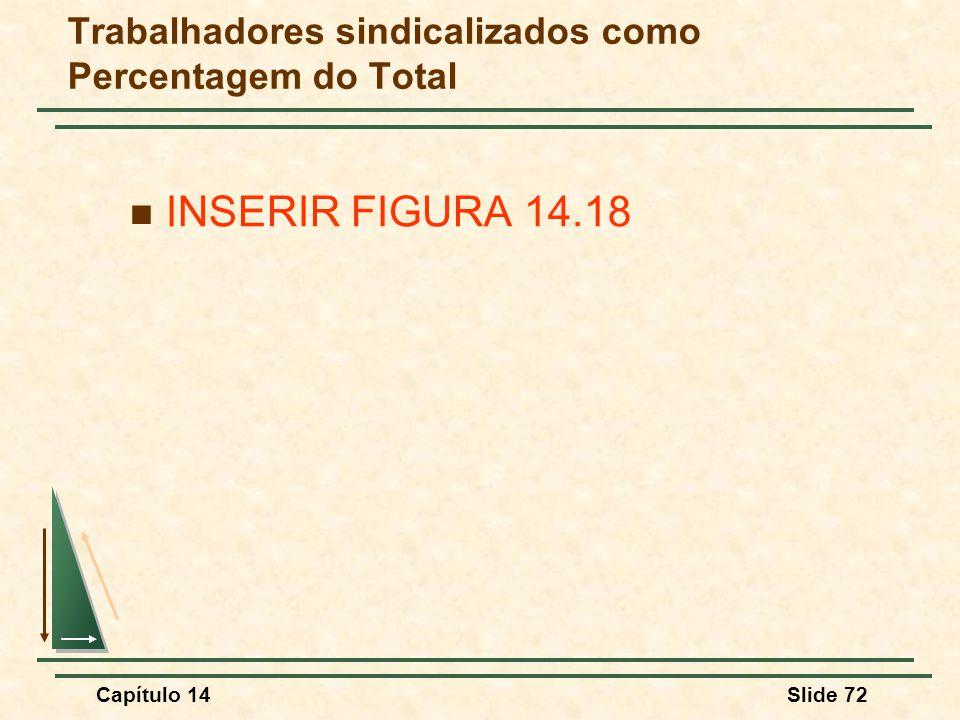 Capítulo 14Slide 72 Trabalhadores sindicalizados como Percentagem do Total INSERIR FIGURA 14.18