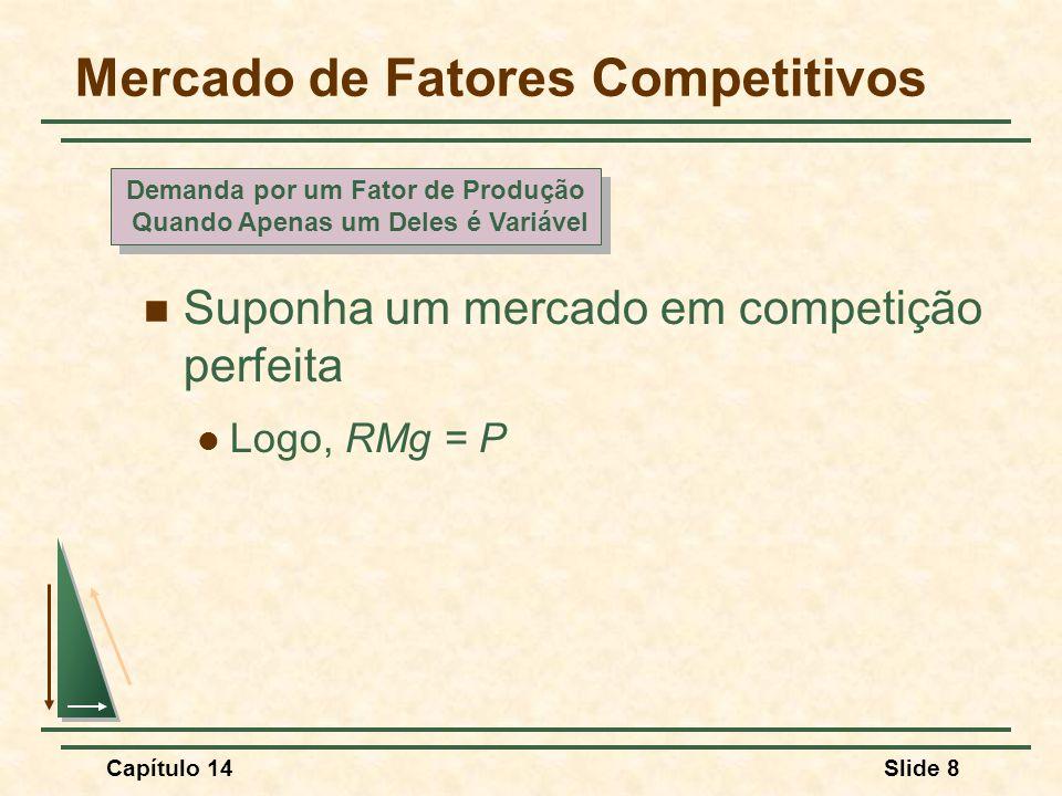Capítulo 14Slide 8 Mercado de Fatores Competitivos Suponha um mercado em competição perfeita Logo, RMg = P Demanda por um Fator de Produção Quando Apenas um Deles é Variável Demanda por um Fator de Produção Quando Apenas um Deles é Variável