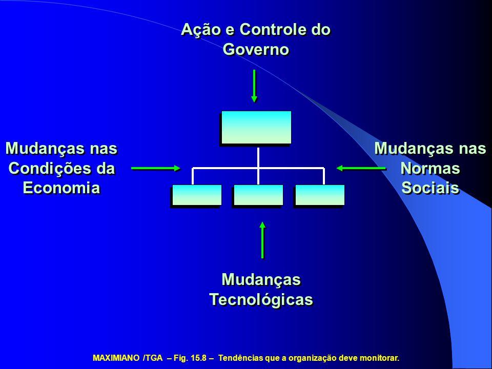 Ação e Controle do Governo Mudanças nas Condições da Economia Mudanças nas Normas Sociais Mudanças Tecnológicas MAXIMIANO /TGA – Fig. 15.8 – Tendência