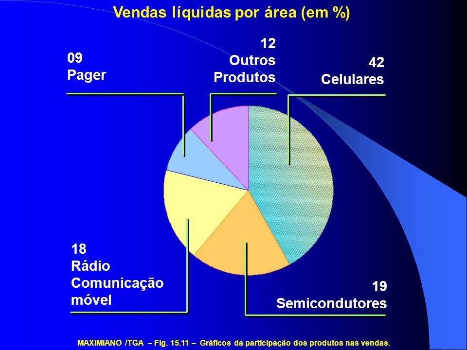 19 Semicondutores 42 Celulares 12 Outros Produtos 09 Pager 18 Rádio Comunicação móvel MAXIMIANO /TGA – Fig. 15.11 – Gráficos da participação dos produ