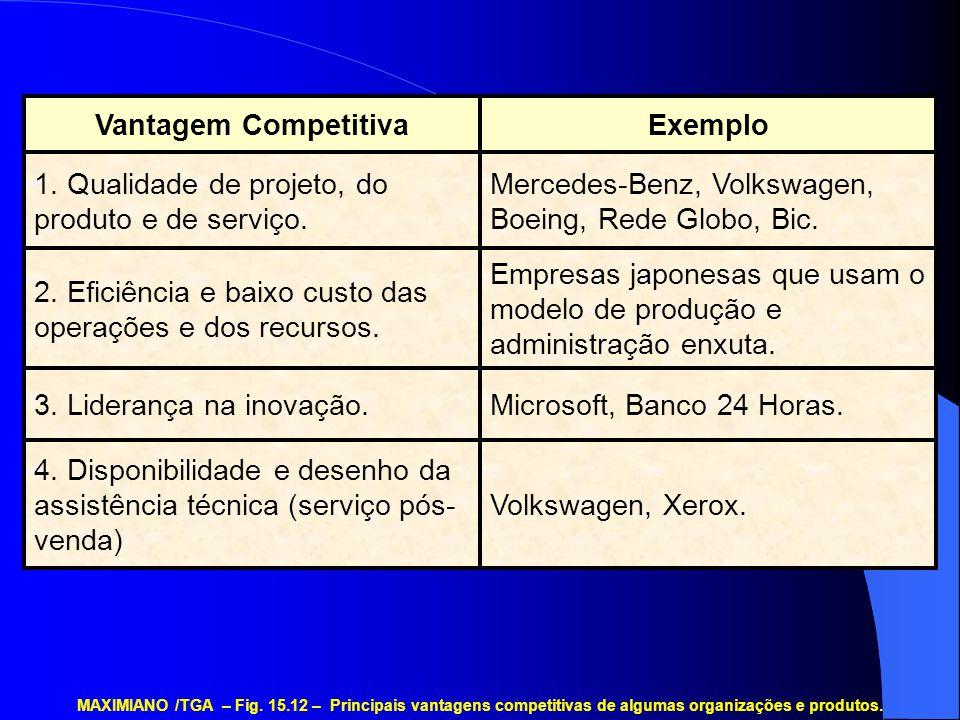 Volkswagen, Xerox. 4. Disponibilidade e desenho da assistência técnica (serviço pós- venda) Microsoft, Banco 24 Horas.3. Liderança na inovação. Empres