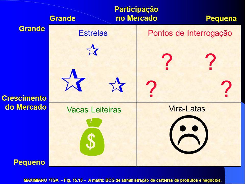  ?  EstrelasPontos de Interrogação  Vacas Leiteiras Vira-Latas MAXIMIANO /TGA – Fig. 15.15 – A matriz BCG de administração de carteiras de produtos