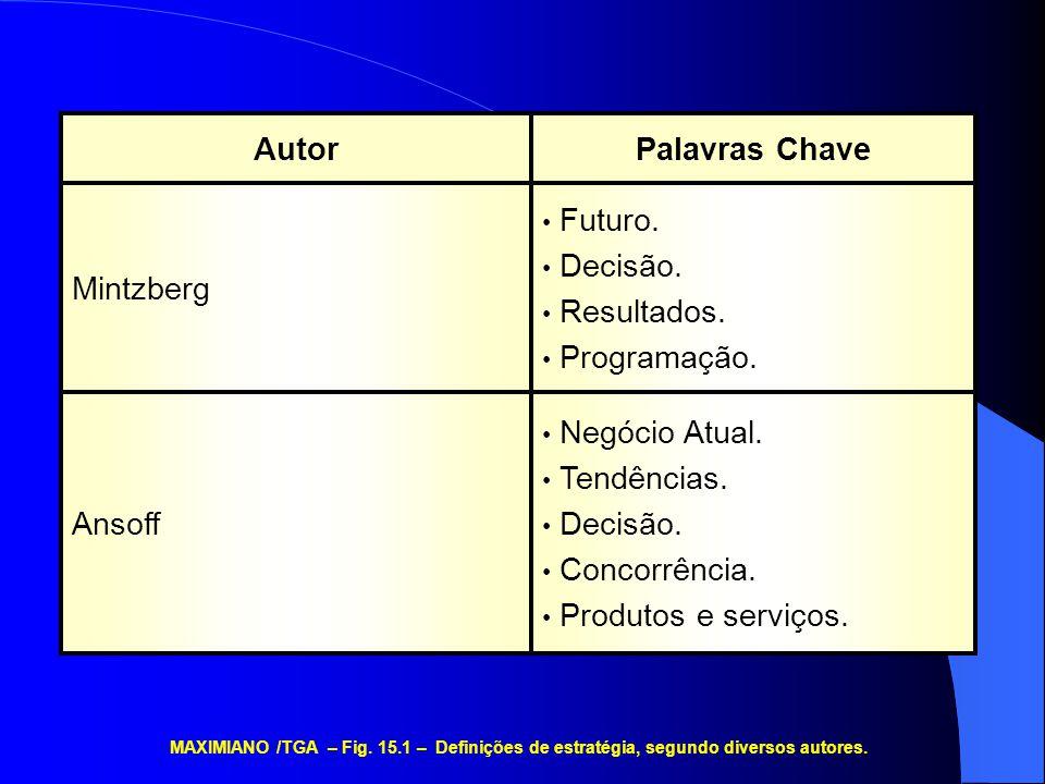 19 Semicondutores 42 Celulares 12 Outros Produtos 09 Pager 18 Rádio Comunicação móvel MAXIMIANO /TGA – Fig.