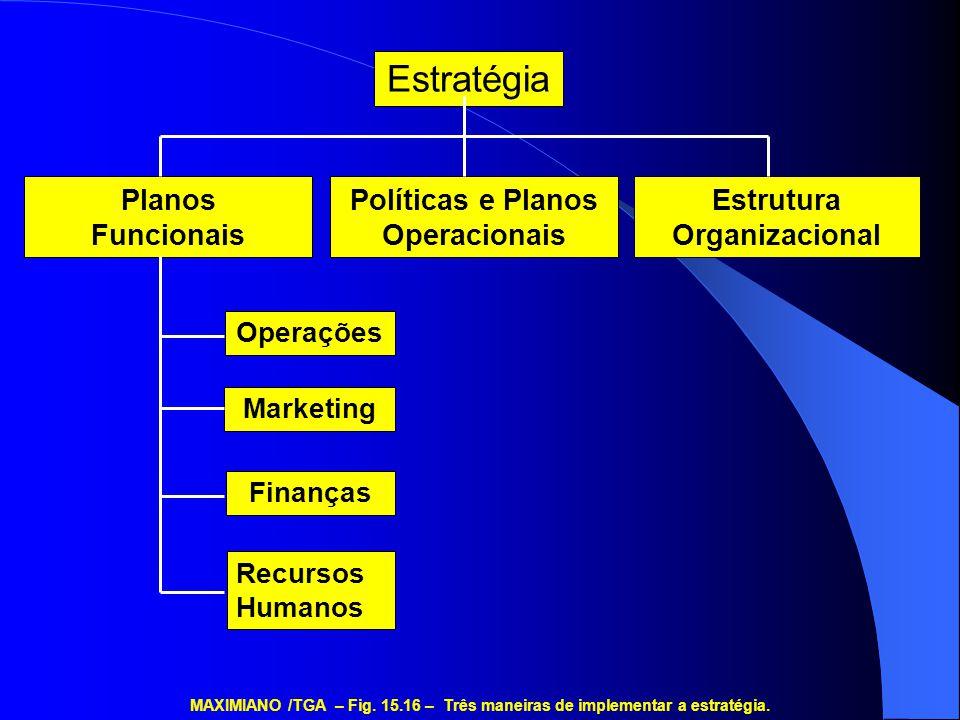 Políticas e Planos Operacionais Estrutura Organizacional Planos Funcionais Operações Marketing Finanças Recursos Humanos MAXIMIANO /TGA – Fig. 15.16 –