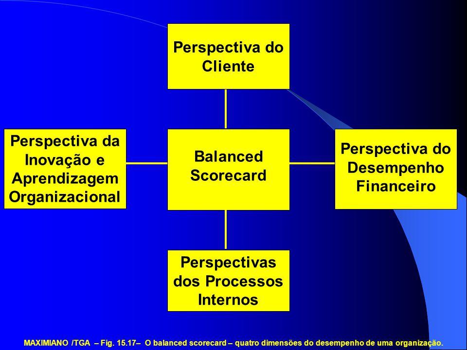 Perspectiva do Cliente Perspectivas dos Processos Internos Perspectiva da Inovação e Aprendizagem Organizacional Balanced Scorecard Perspectiva do Des