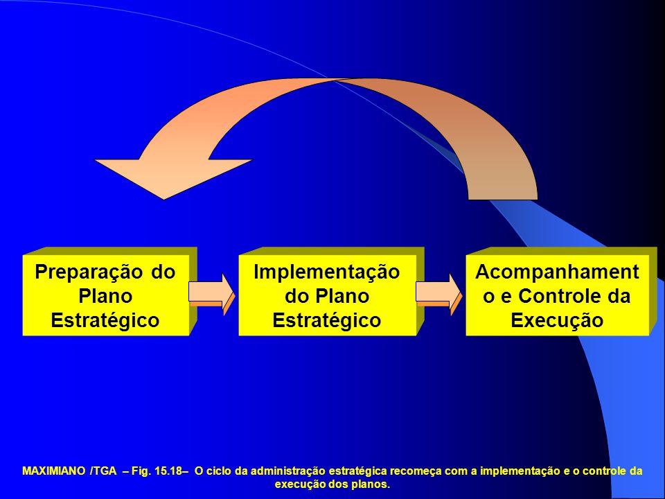 Preparação do Plano Estratégico Implementação do Plano Estratégico Acompanhament o e Controle da Execução MAXIMIANO /TGA – Fig. 15.18– O ciclo da admi