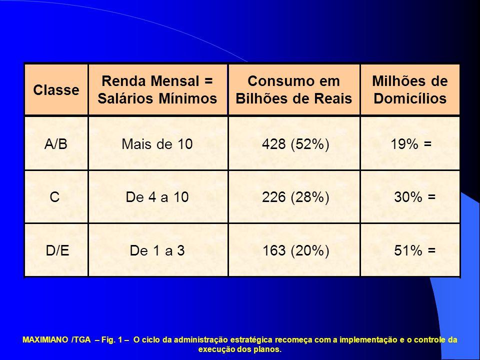 51% = 163 (20%) De 1 a 3 D/E 30% = 226 (28%) De 4 a 10 C 19% = 428 (52%) Mais de 10 A/B Milhões de Domicílios Consumo em Bilhões de Reais Renda Mensal