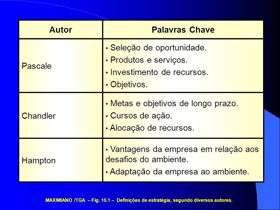 Objetivos Ameaças Oportunidades Estratégia MAXIMIANO /TGA – Fig.