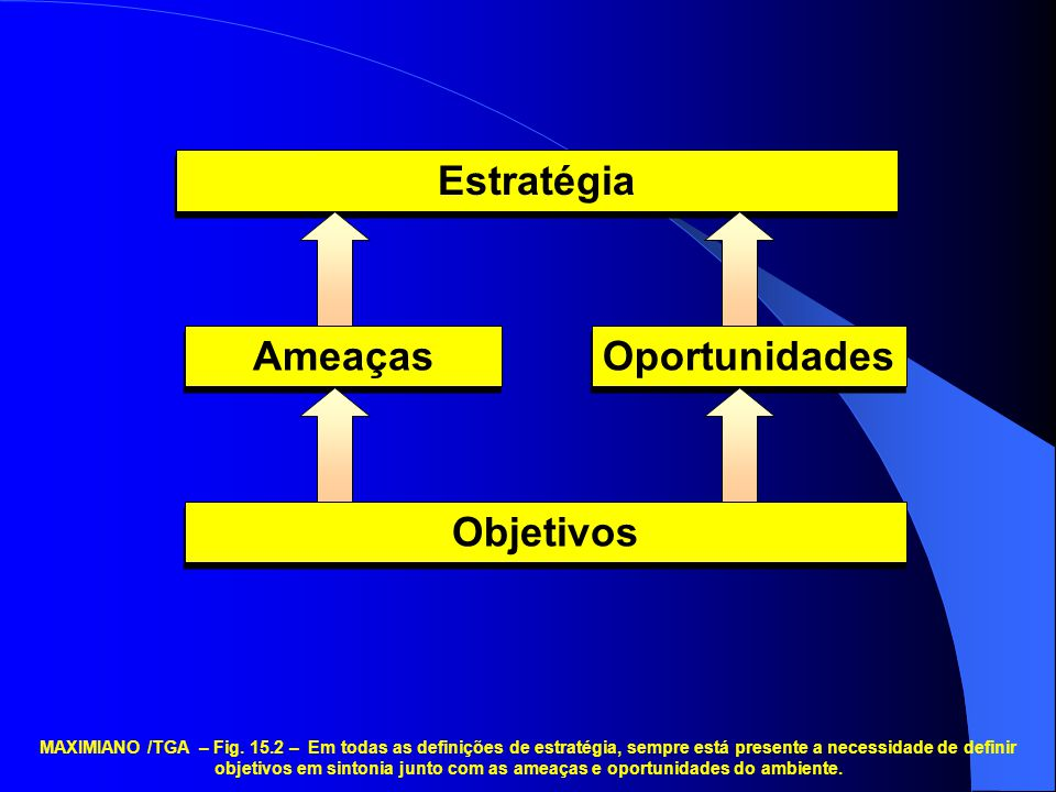 Objetivos Ameaças Oportunidades Estratégia MAXIMIANO /TGA – Fig. 15.2 – Em todas as definições de estratégia, sempre está presente a necessidade de de