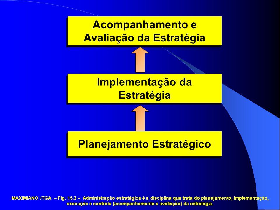 Acompanhamento e Avaliação da Estratégia Implementação da Estratégia Planejamento Estratégico MAXIMIANO /TGA – Fig. 15.3 – Administração estratégica é