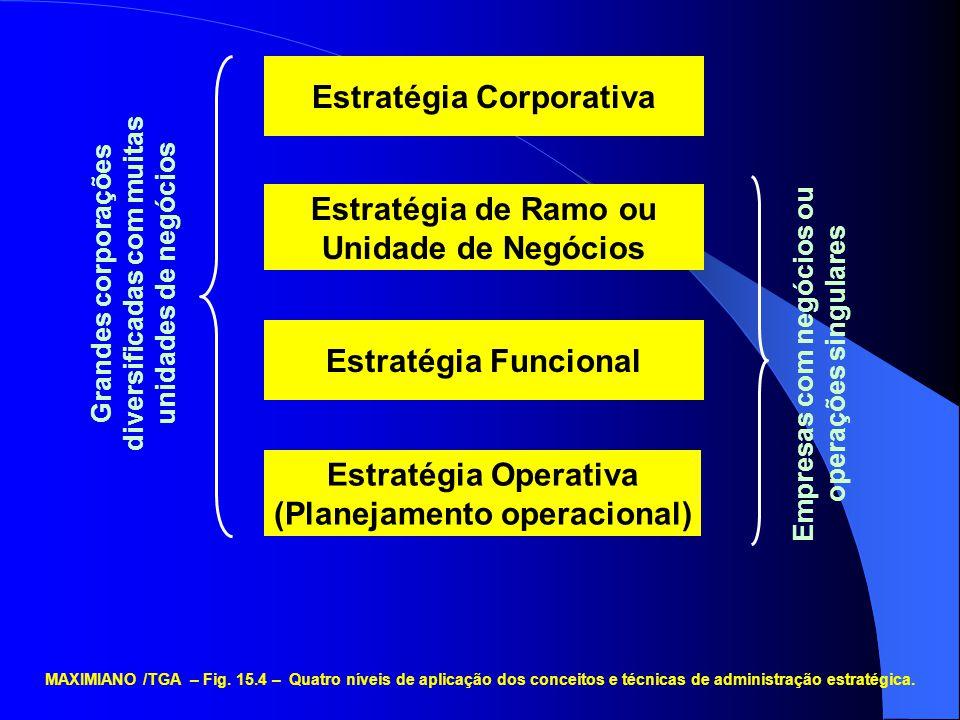 Estratégia Corporativa Estratégia de Ramo ou Unidade de Negócios Estratégia Funcional Estratégia Operativa (Planejamento operacional) Grandes corporaç