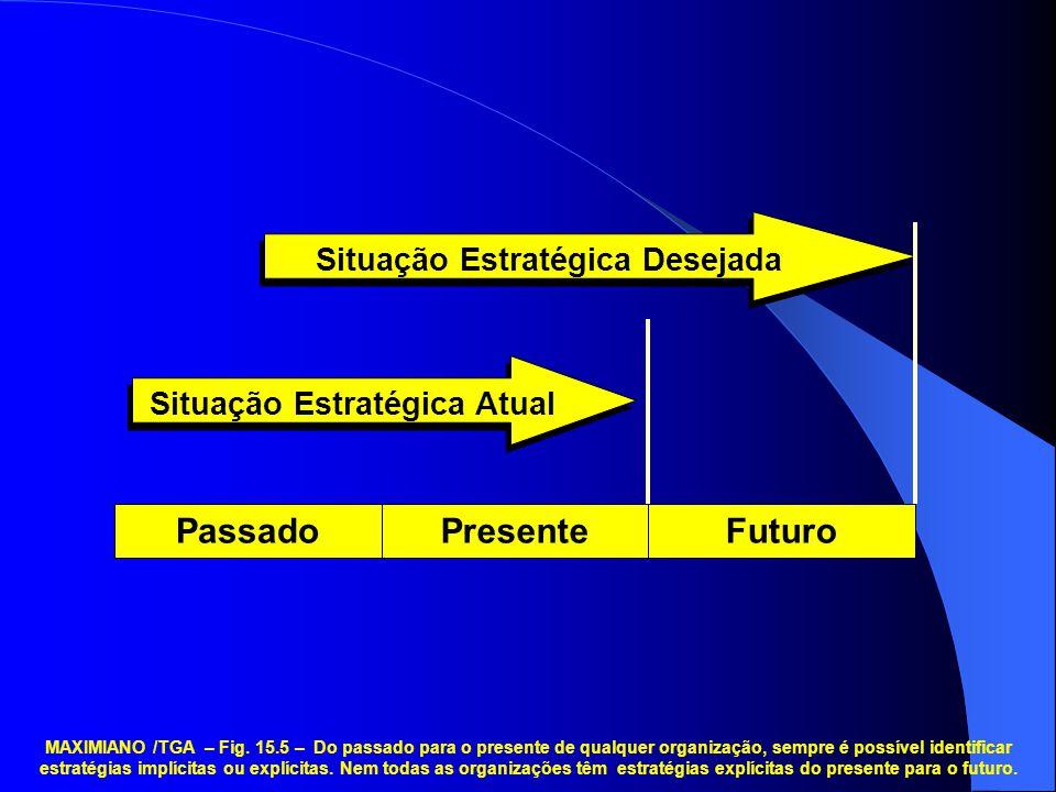 Situação Estratégica Atual Situação Estratégica Desejada PassadoPresenteFuturo MAXIMIANO /TGA – Fig. 15.5 – Do passado para o presente de qualquer org
