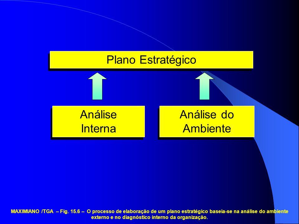 Análise do Ambiente Análise Interna Análise Interna Plano Estratégico MAXIMIANO /TGA – Fig. 15.6 – O processo de elaboração de um plano estratégico ba