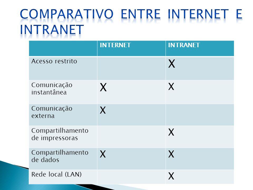 INTERNETINTRANET Acesso restrito X Comunicação instantânea X X Comunicação externa X Compartilhamento de impressoras X Compartilhamento de dados XX Re