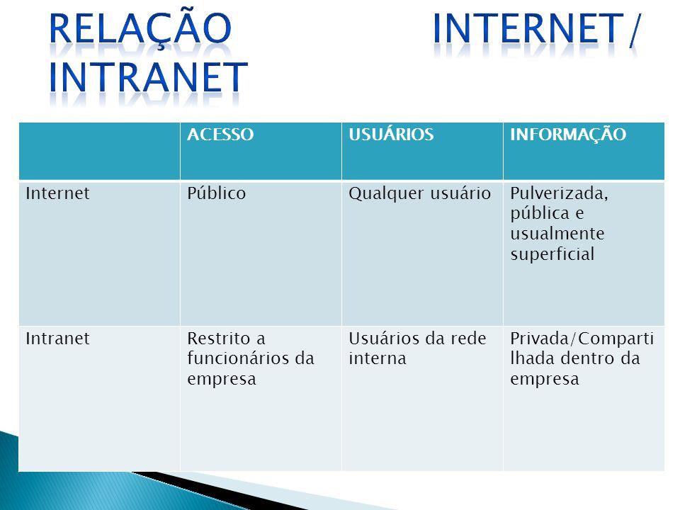 ACESSOUSUÁRIOSINFORMAÇÃO InternetPúblicoQualquer usuárioPulverizada, pública e usualmente superficial IntranetRestrito a funcionários da empresa Usuár