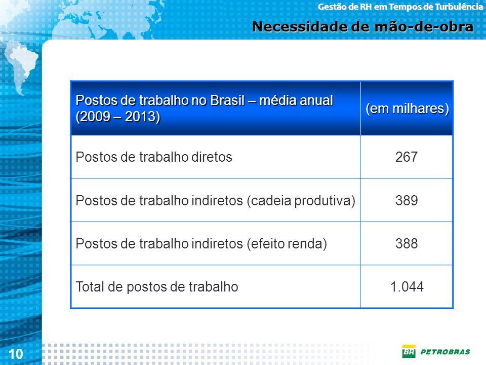 10 Gestão de RH em Tempos de Turbulência Postos de trabalho no Brasil – média anual (2009 – 2013) (em milhares) Postos de trabalho diretos267 Postos d