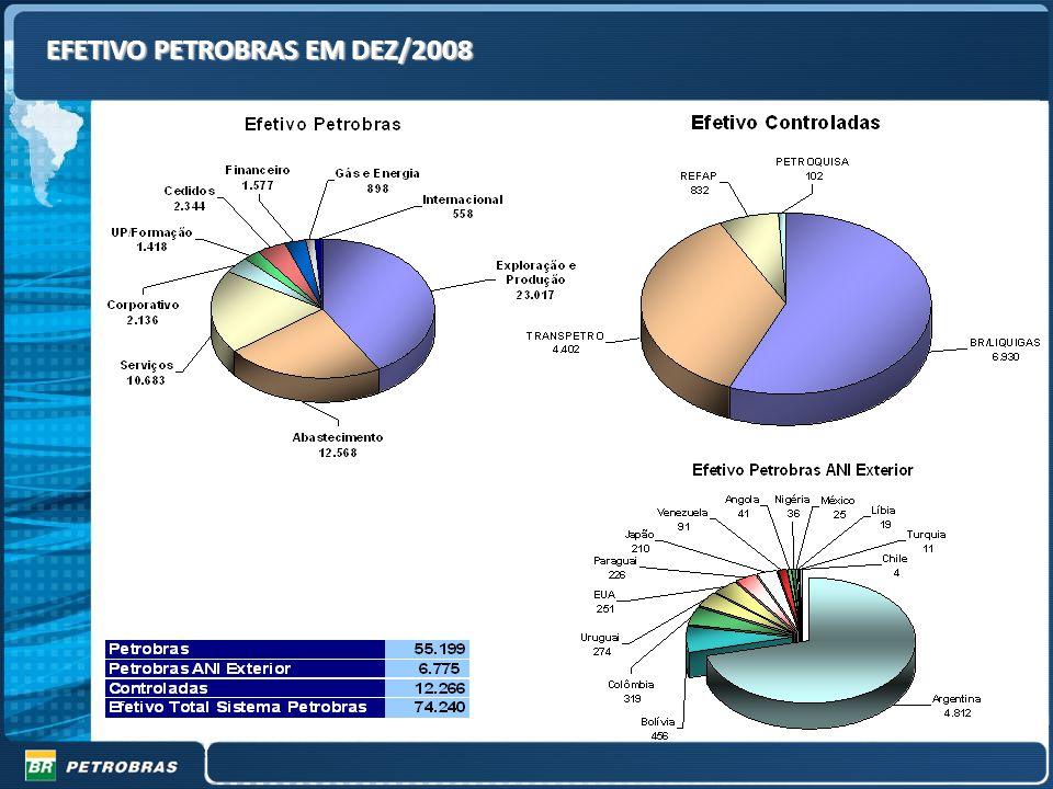 18 Gestão de RH em Tempos de Turbulência Efetivo Sistema Petrobras Fonte : REFAP, PETROQUISA, BR, LIQUIGAS, TRANSPETRO, Petrobras/Internacional/PG e B