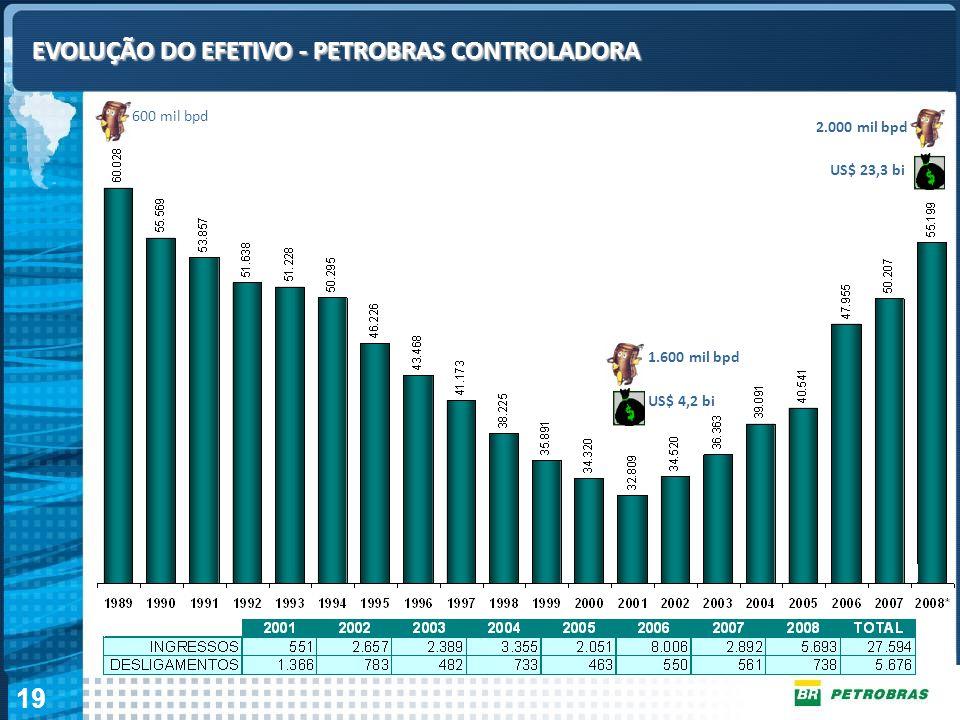 19 Gestão de RH em Tempos de Turbulência EVOLUÇÃO DO EFETIVO - PETROBRAS CONTROLADORA 600 mil bpd 1.600 mil bpd US$ 4,2 bi 2.000 mil bpd US$ 23,3 bi