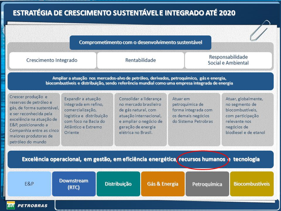 6 Gestão de RH em Tempos de Turbulência ESTRATÉGIA DE CRESCIMENTO SUSTENTÁVEL E INTEGRADO ATÉ 2020 Comprometimento com o desenvolvimento sustentável C