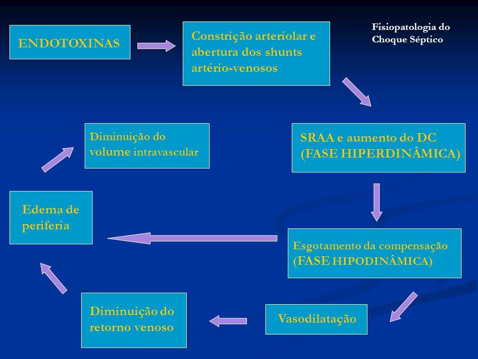 ENDOTOXINAS Constrição arteriolar e abertura dos shunts artério-venosos SRAA e aumento do DC (FASE HIPERDINÂMICA) Esgotamento da compensação ( FASE HI