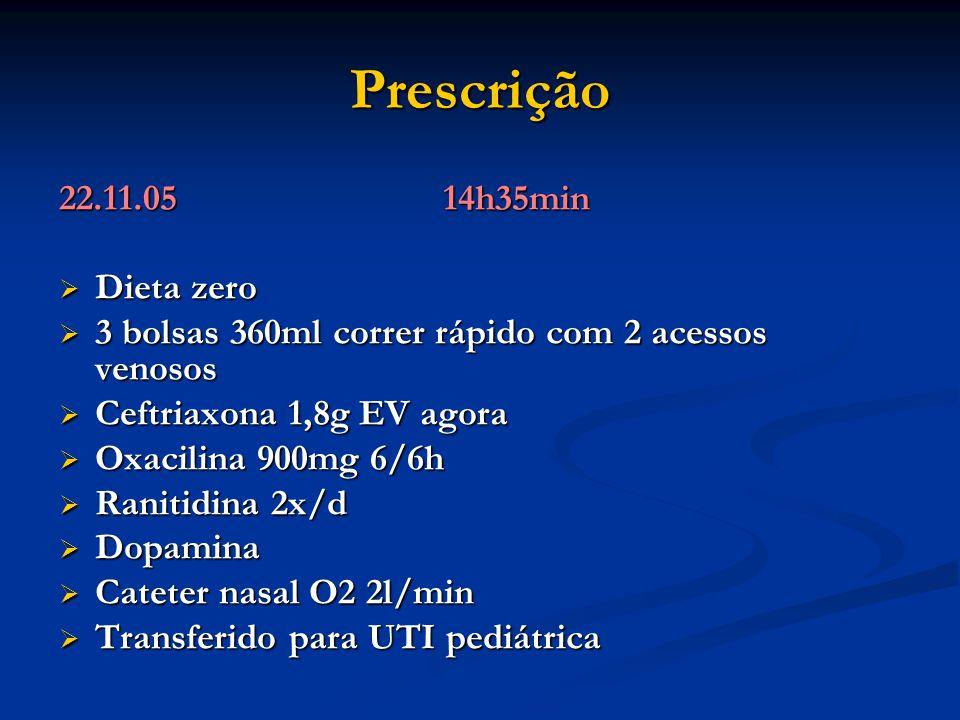 Prescrição 22.11.0514h35min  Dieta zero  3 bolsas 360ml correr rápido com 2 acessos venosos  Ceftriaxona 1,8g EV agora  Oxacilina 900mg 6/6h  Ran