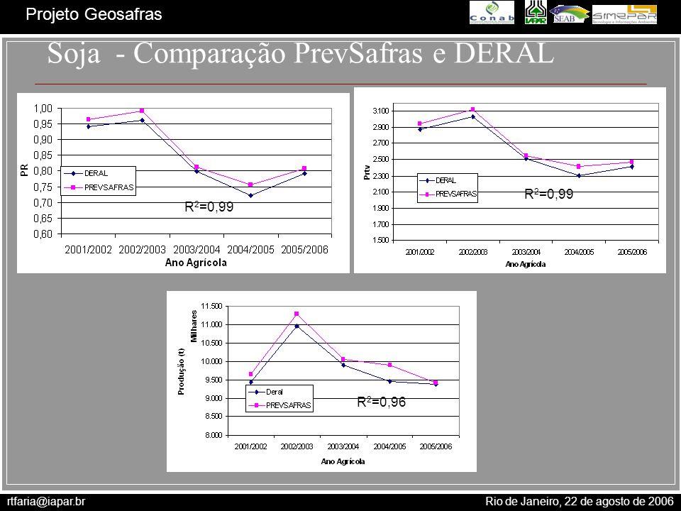 rtfaria@iapar.br Rio de Janeiro, 22 de agosto de 2006 Projeto Geosafras Soja - Comparação PrevSafras e DERAL R 2 =0,96 R 2 =0,99