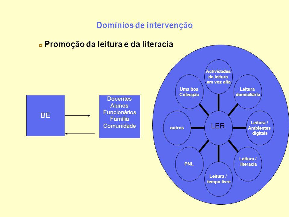 Domínios de intervenção ◘ Promoção da leitura e da literacia Actividades de leitura em voz alta Leitura domiciliária Leitura / Ambientes digitais Leit