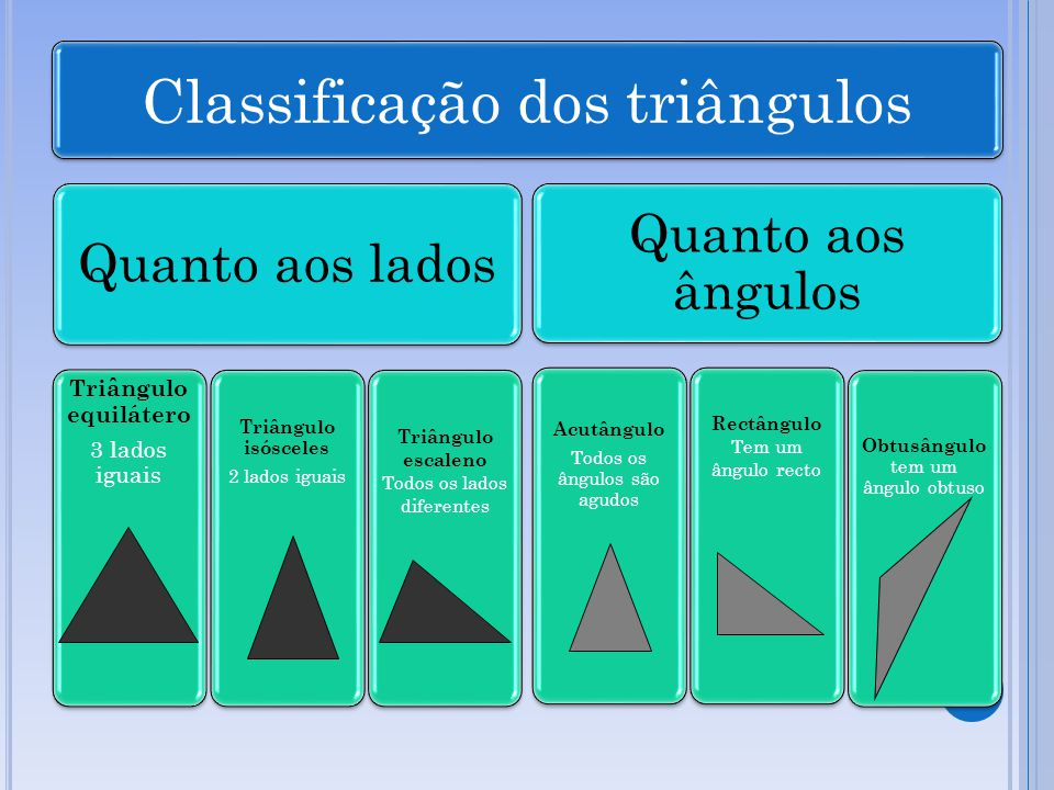 Classificação dos triângulos Quanto aos lados Triângulo equilátero 3 lados iguais Triângulo isósceles 2 lados iguais Triângulo escaleno Todos os lados diferentes Quanto aos ângulos Acutângulo Todos os ângulos são agudos Rectângulo Tem um ângulo recto Obtusângulo tem um ângulo obtuso