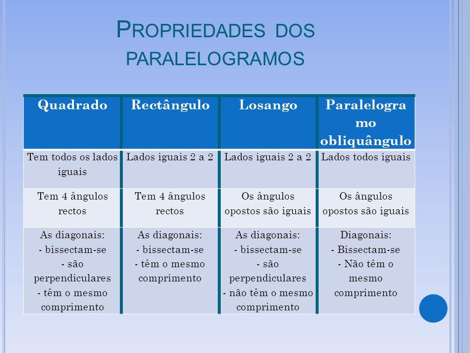 P ROPRIEDADES DOS PARALELOGRAMOS QuadradoRectânguloLosango Paralelogra mo obliquângulo Tem todos os lados iguais Lados iguais 2 a 2 Lados todos iguais Tem 4 ângulos rectos Os ângulos opostos são iguais As diagonais: - bissectam-se - são perpendiculares - têm o mesmo comprimento As diagonais: - bissectam-se - têm o mesmo comprimento As diagonais: - bissectam-se - são perpendiculares - não têm o mesmo comprimento Diagonais: - Bissectam-se - Não têm o mesmo comprimento