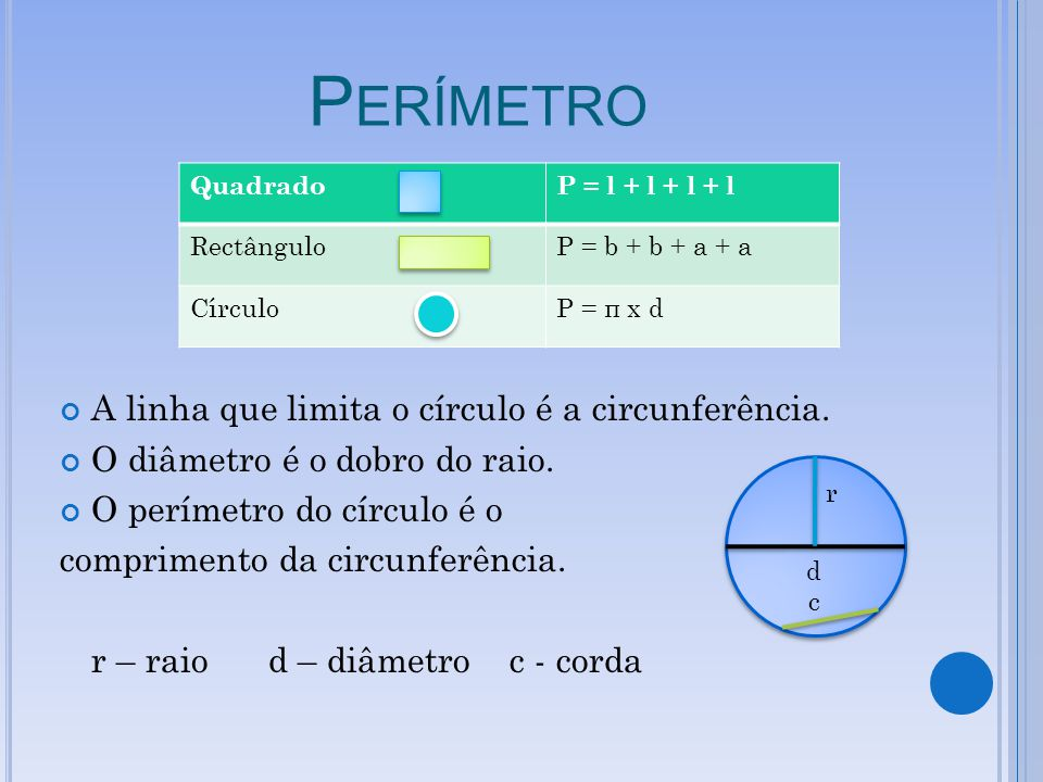 P ERÍMETRO A linha que limita o círculo é a circunferência. O diâmetro é o dobro do raio. O perímetro do círculo é o comprimento da circunferência. r