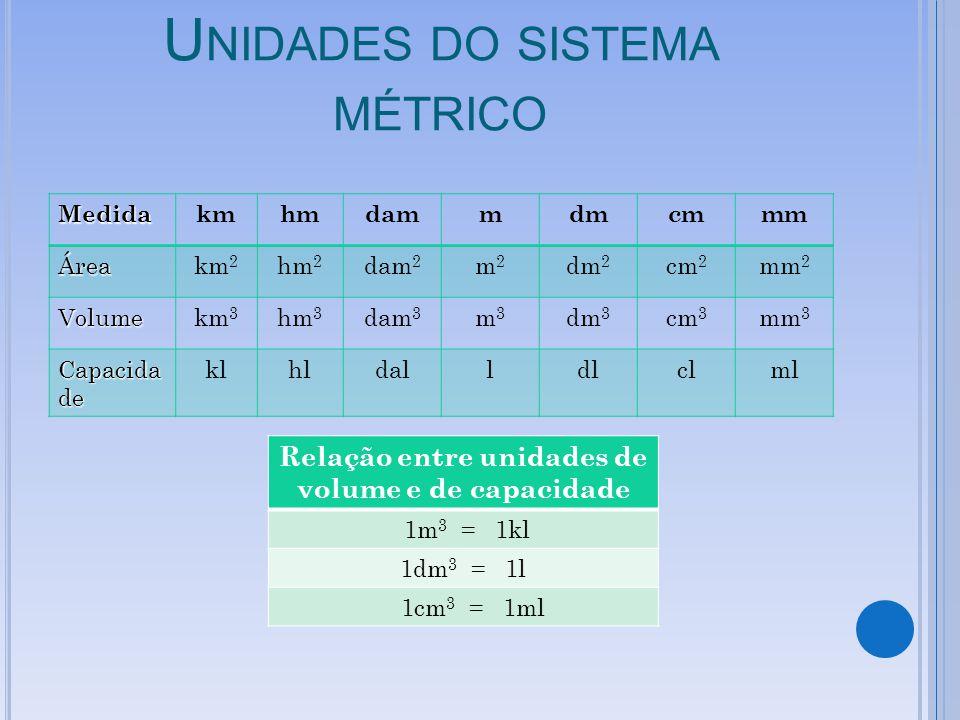 U NIDADES DO SISTEMA MÉTRICO Medidakmhmdammdmcmmm Áreakm 2 hm 2 dam 2 m2m2 dm 2 cm 2 mm 2 Volumekm 3 hm 3 dam 3 m3m3 dm 3 cm 3 mm 3 Capacida de klhldalldlclml Relação entre unidades de volume e de capacidade 1m 3 = 1kl 1dm 3 = 1l 1cm 3 = 1ml