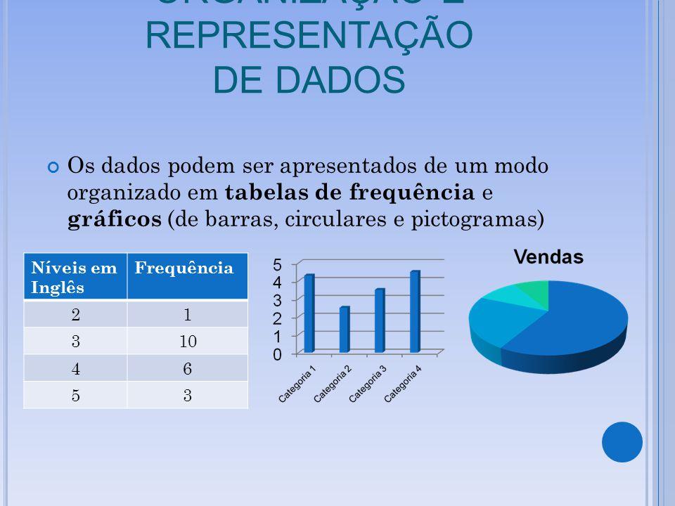 ORGANIZAÇÃO E REPRESENTAÇÃO DE DADOS Os dados podem ser apresentados de um modo organizado em tabelas de frequência e gráficos (de barras, circulares e pictogramas) Níveis em Inglês Frequência 21 310 46 53