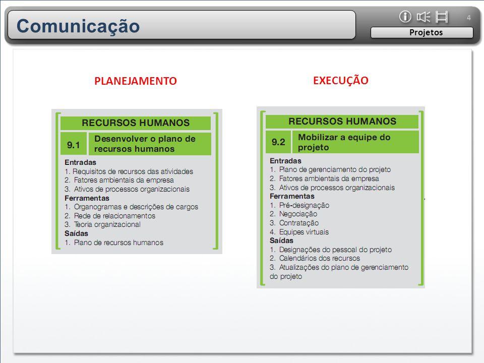 4 Projetos PLANEJAMENTO Comunicação EXECUÇÃO