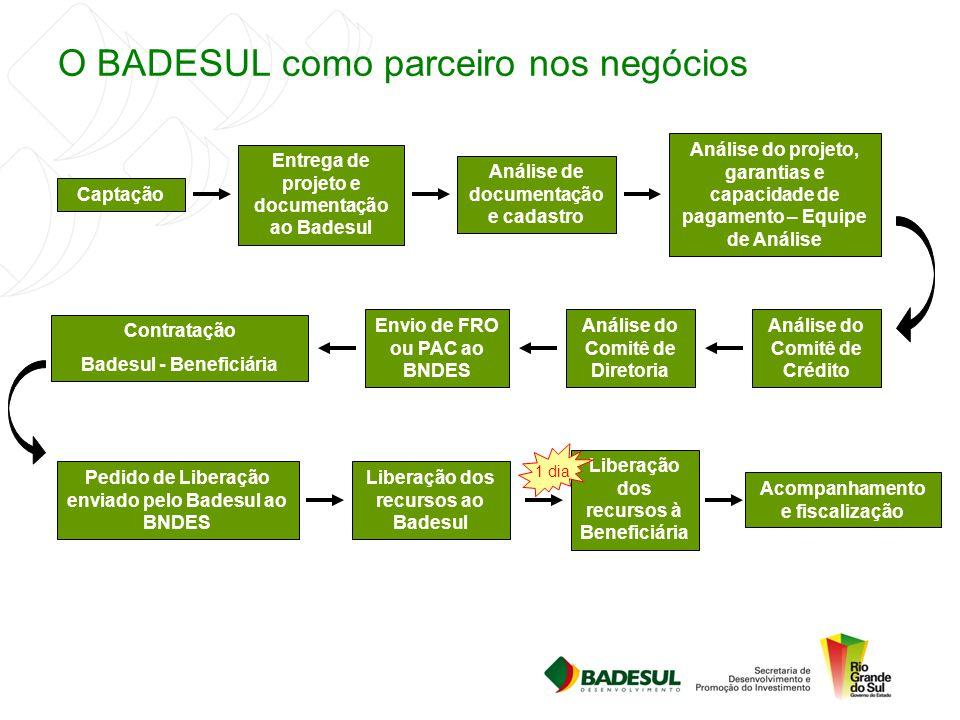O BADESUL como parceiro nos negócios Captação Entrega de projeto e documentação ao Badesul Análise de documentação e cadastro Análise do projeto, gara
