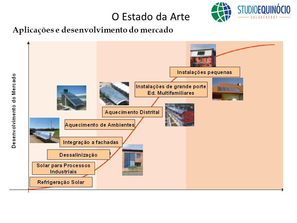 O Estado da Arte Aplicações e desenvolvimento do mercado