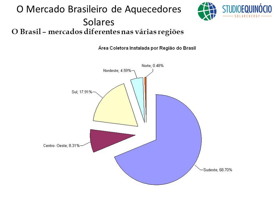 O Brasil – mercados diferentes nas várias regiões