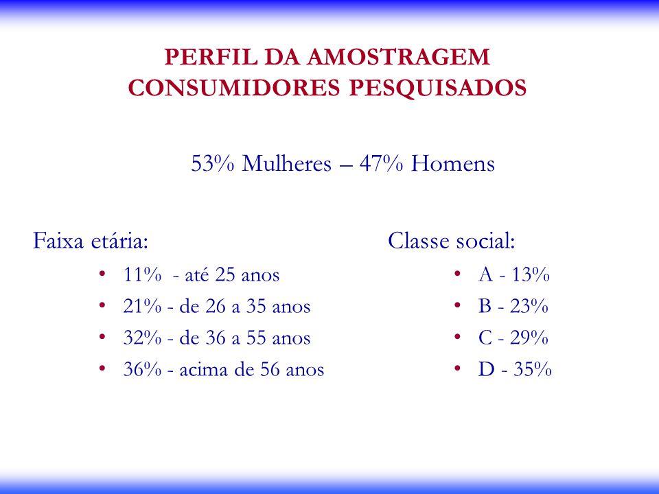PERFIL DA AMOSTRAGEM CONSUMIDORES PESQUISADOS 53% Mulheres – 47% Homens Faixa etária: 11% - até 25 anos 21% - de 26 a 35 anos 32% - de 36 a 55 anos 36
