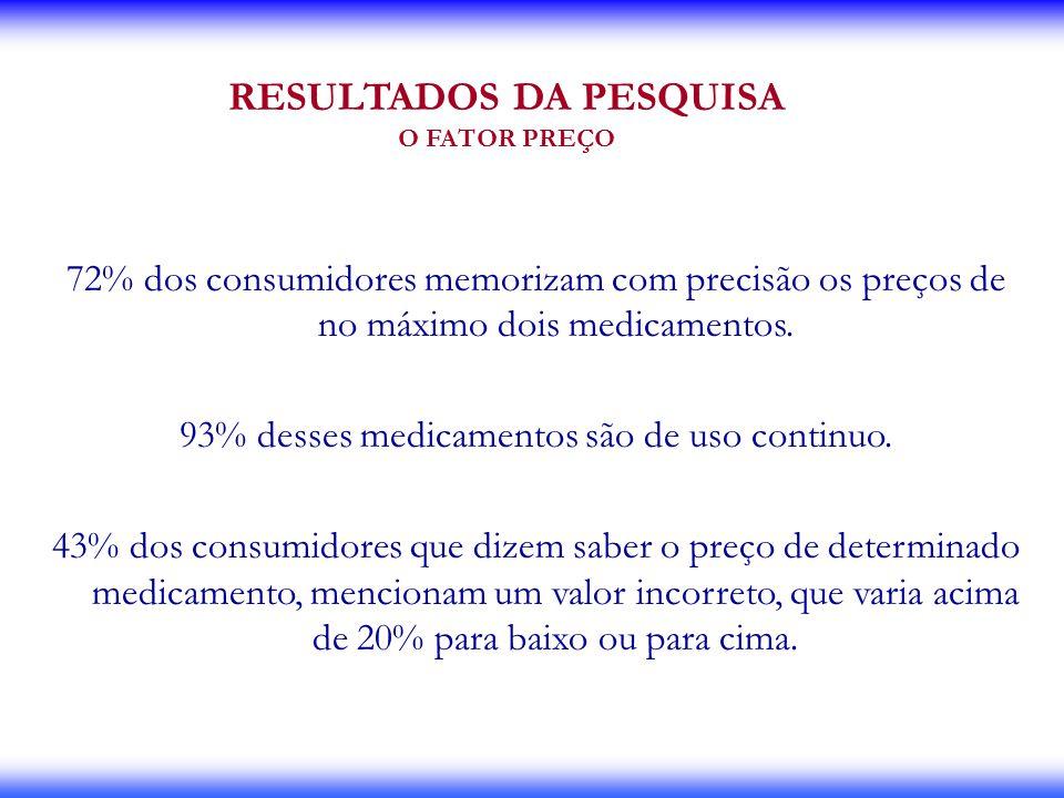 RESULTADOS DA PESQUISA O FATOR PREÇO 72% dos consumidores memorizam com precisão os preços de no máximo dois medicamentos. 93% desses medicamentos são