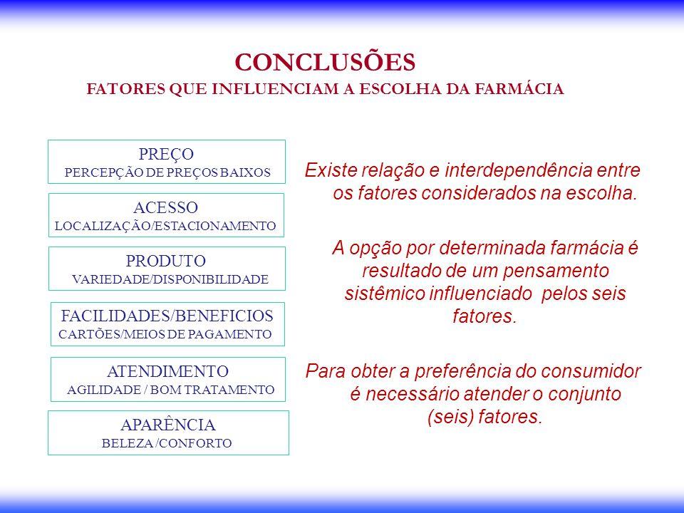 CONCLUSÕES FATORES QUE INFLUENCIAM A ESCOLHA DA FARMÁCIA ACESSO LOCALIZAÇÃO/ESTACIONAMENTO FACILIDADES/BENEFICIOS CARTÕES/MEIOS DE PAGAMENTO ATENDIMEN
