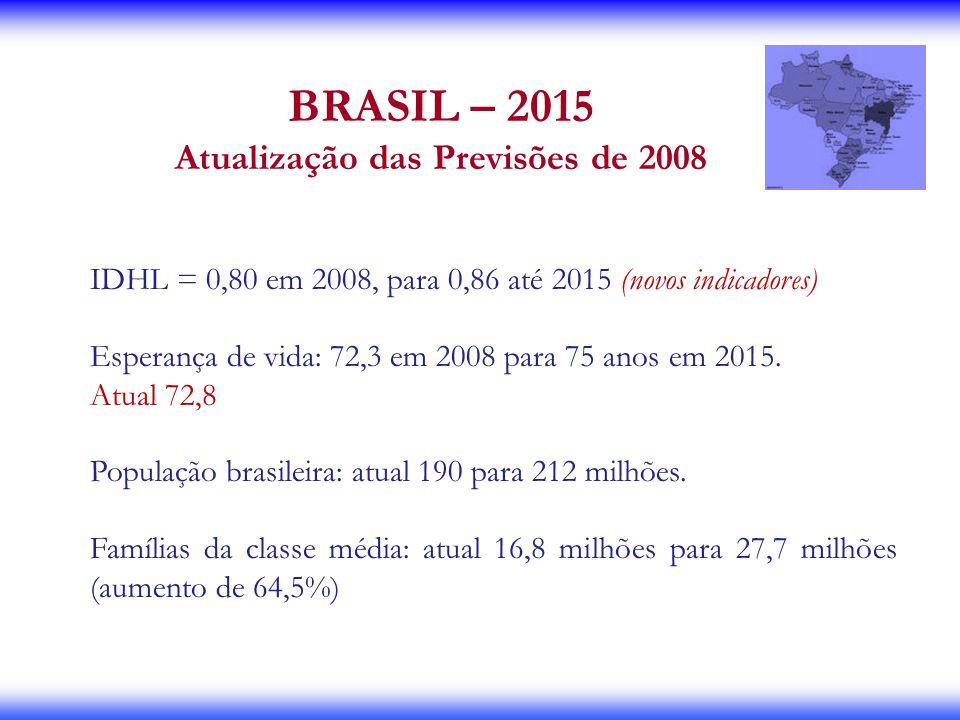 IDHL = 0,80 em 2008, para 0,86 até 2015 (novos indicadores) Esperança de vida: 72,3 em 2008 para 75 anos em 2015. Atual 72,8 População brasileira: atu