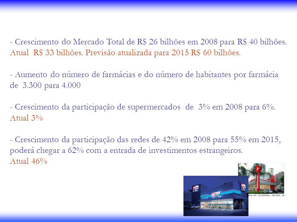 - Crescimento do Mercado Total de R$ 26 bilhões em 2008 para R$ 40 bilhões. Atual R$ 33 bilhões. Previsão atualizada para 2015 R$ 60 bilhões. - Aument